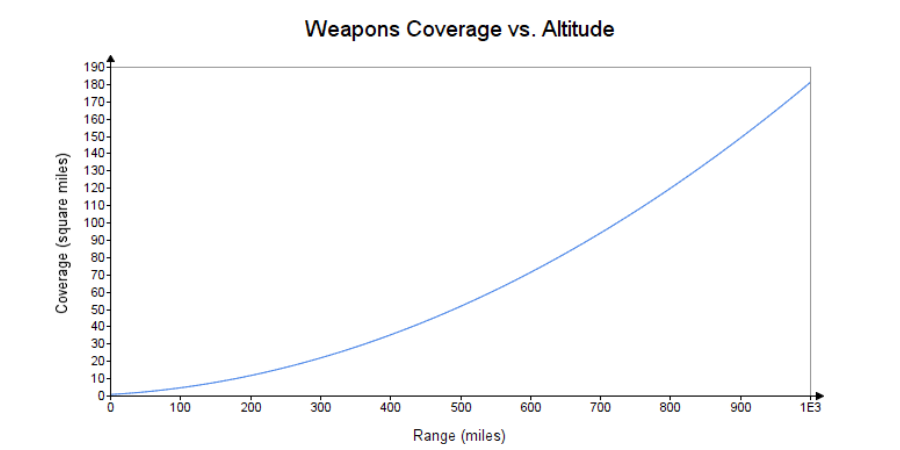 Graph of weapons coverage vs. altitude for Death Star.