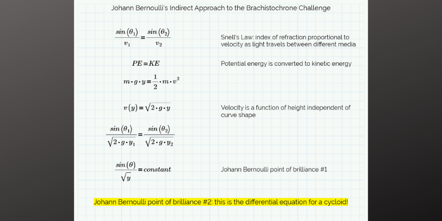 John Bernoulli's indirect approach to the brachistochrone challenge.